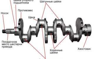 Основные элементы коленчатого вала