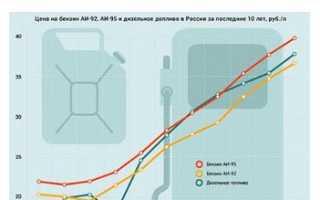 Газ 3309 дизель расход топлива