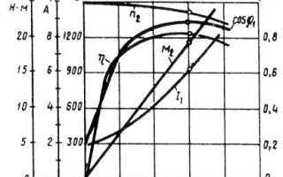 Энергетические характеристики асинхронного двигателя