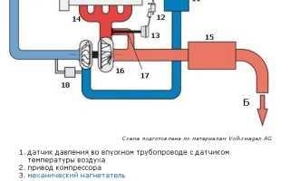 Что такое ncb двигатель