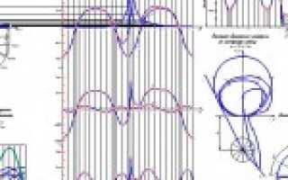 Внешняя скоростная характеристика двигателей фольксваген