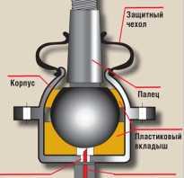 Как проверить шаровые на ваз 2107