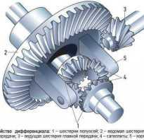 Что такое дифференциал двигателя