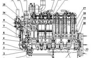 Возможные неисправности двигателя д 260