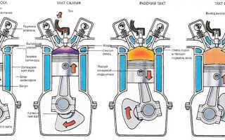 Этапы работы четырехтактного двигателя