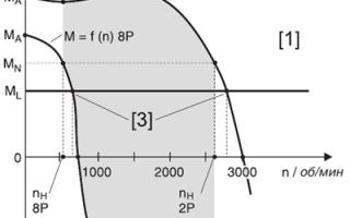 Асинхронный двигатель устройство механическая характеристика