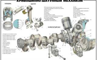 Что такое устройство кшм двигателя