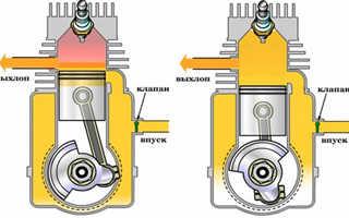 Что означает такт двигателя