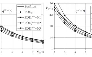 Что такое пульсирующий реактивный двигатель